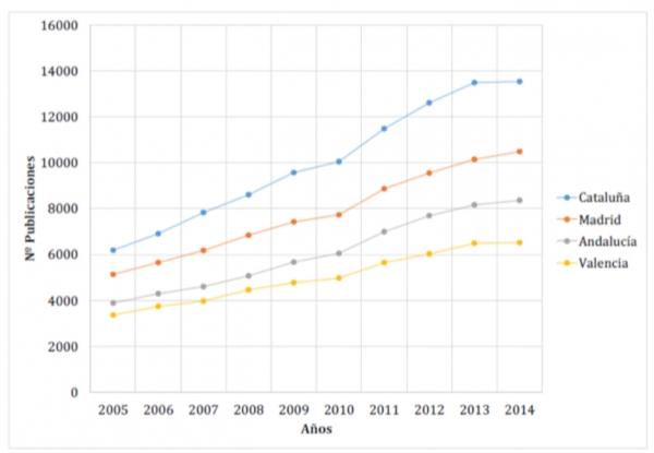 Evolució del nombre de publicacions de les 4 comunitats autònomes més productives. Font: IUNE 2016