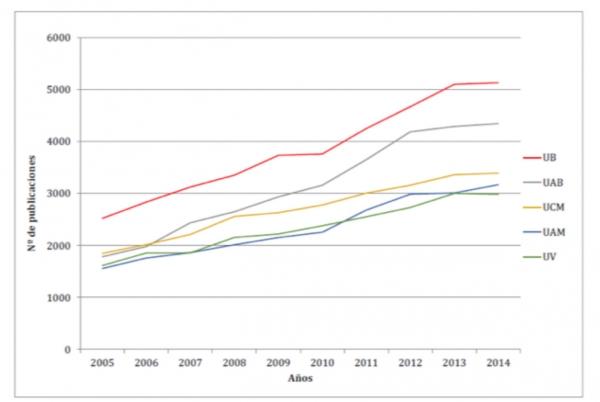 Evolució del nombre de publicacions de les cinc universitats més productives 2005-2014. Font: Web of Science (Elaboració IUNE)