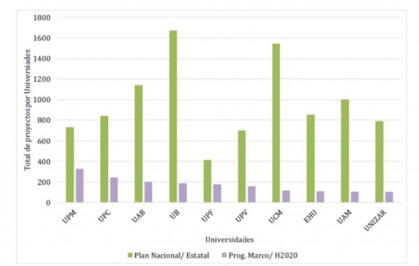 Nombre total de projectes de PN, PM-UE i Horitzó 2020. Font: MINECO-CDTI i IUNE