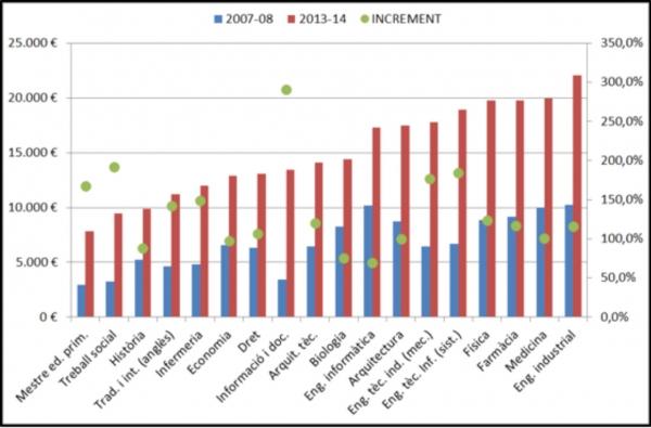 Preu total de la carrera ordenat segons preus 2013-2014 (en euros constants 2013)