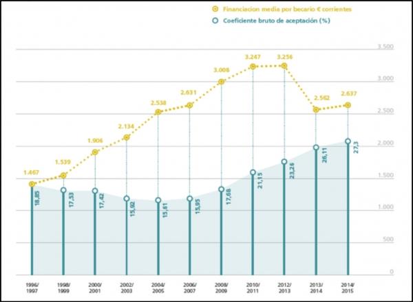 Universitats públiques presencials. Evolució del finançament mitjà per becari i del coeficient d'acceptació. Cursos acadèmics 1996-1997 – 2014-2015. Font: La universidad española en cifras. Año 2014. Curso 2014-2015. CRUE 2016